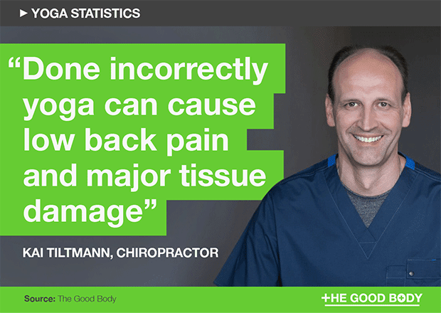 Done incorrectly yoga can cause low back pain and major tissue damage – Kai Tiltmann, Chiropractor
