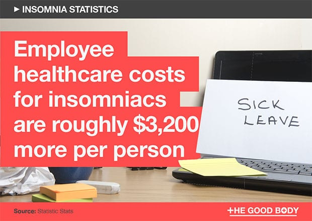 Employee healthcare costs for insomniacs are roughly $3,200 more per person