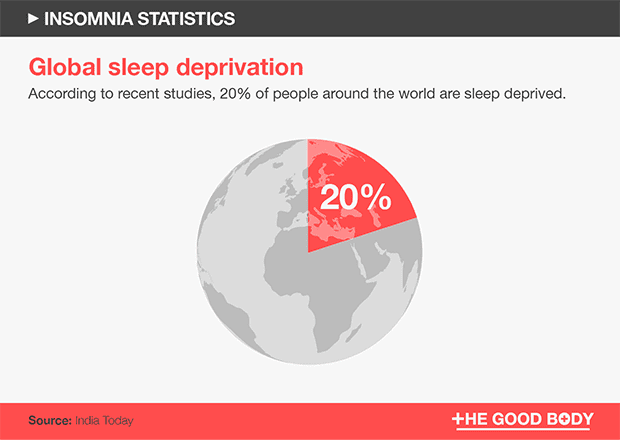 Global sleep deprivation chart – 20% of people around the world are sleep deprived