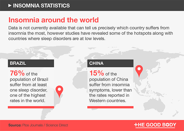 Insomnia hotspots around the world – Brazil and China