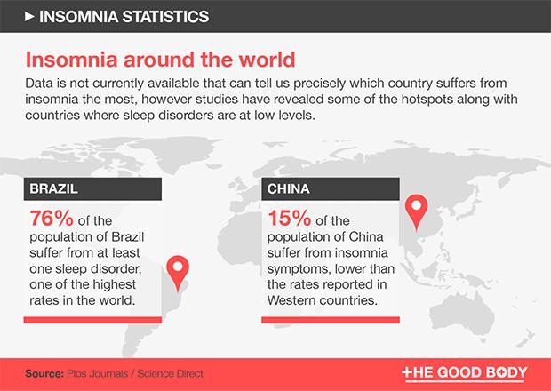 Insomnia hotspots around the world – Brazil and China