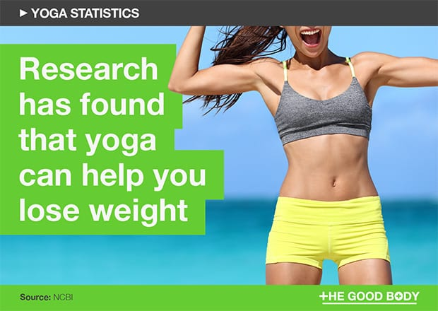Research has found that yoga can help you lose weight