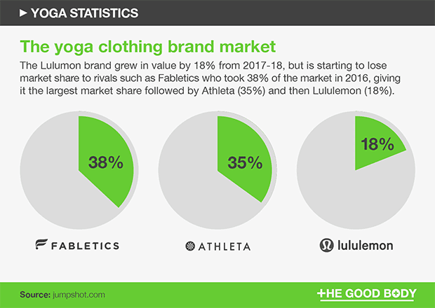 Chart of the yoga clothing brand market – top three brands by market share