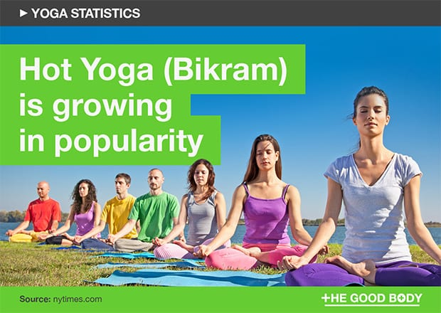 Yoga growth statistics show that hot yoga (Bikram) is growing in popularity