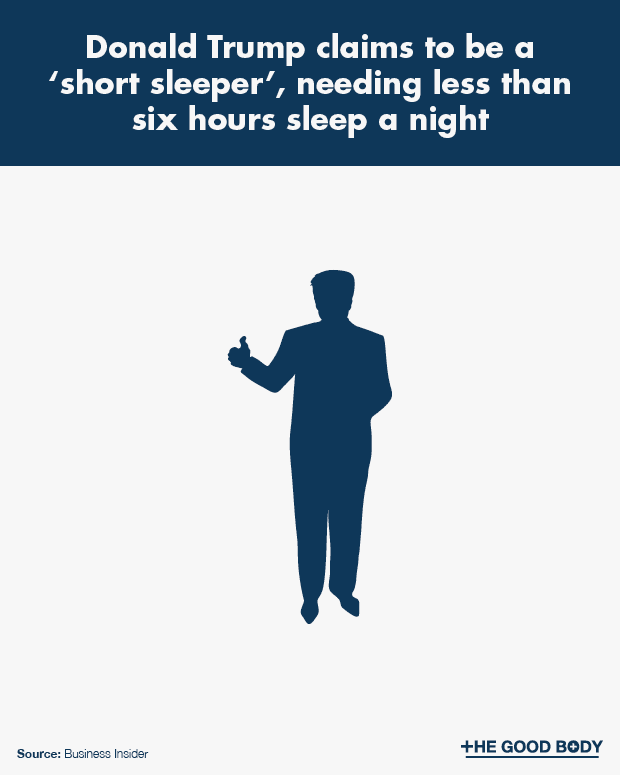 Donald Trump claims to need less than 6 hours sleep a night