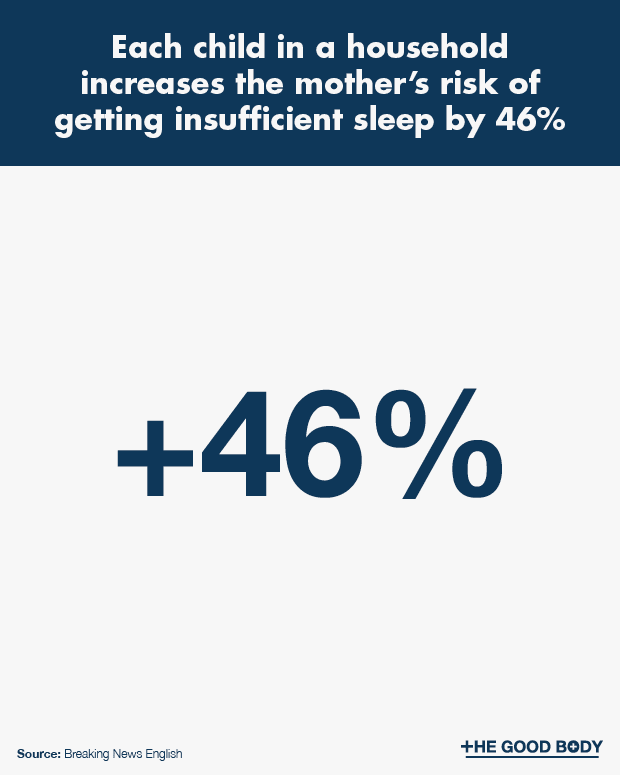 Each Child in a Household Increases The Mother's Risk of Getting Insufficient Sleep by 46%