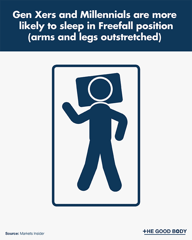 Gen Xers and Millennials are more likely to sleep in Freefall position