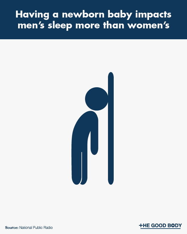 Having a Newborn Baby Impacts Men's Sleep More than Women's