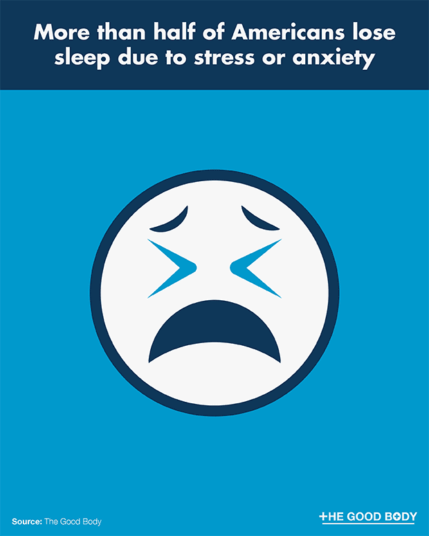 More than Half of Americans Lose Sleep Due to Stress or Anxiety