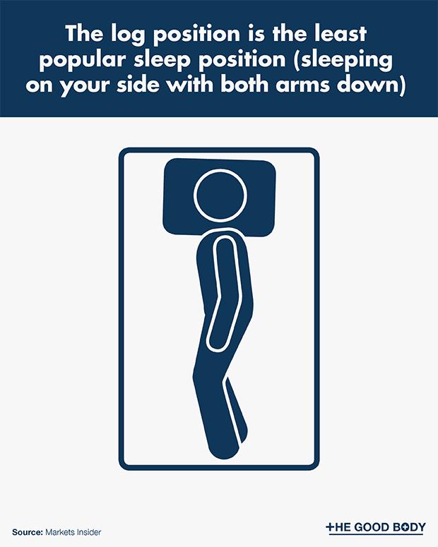 The log position is the least popular sleep position