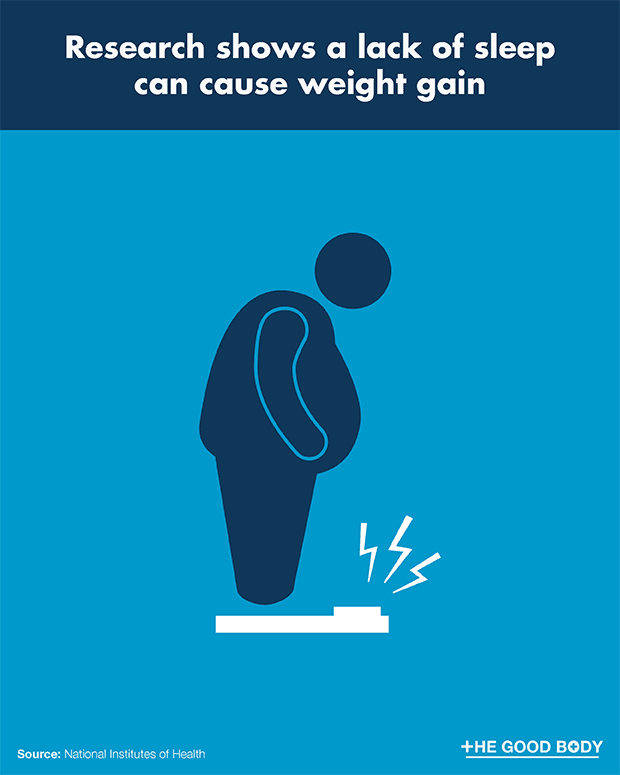 Weight gain can be caused by a lack of sleep