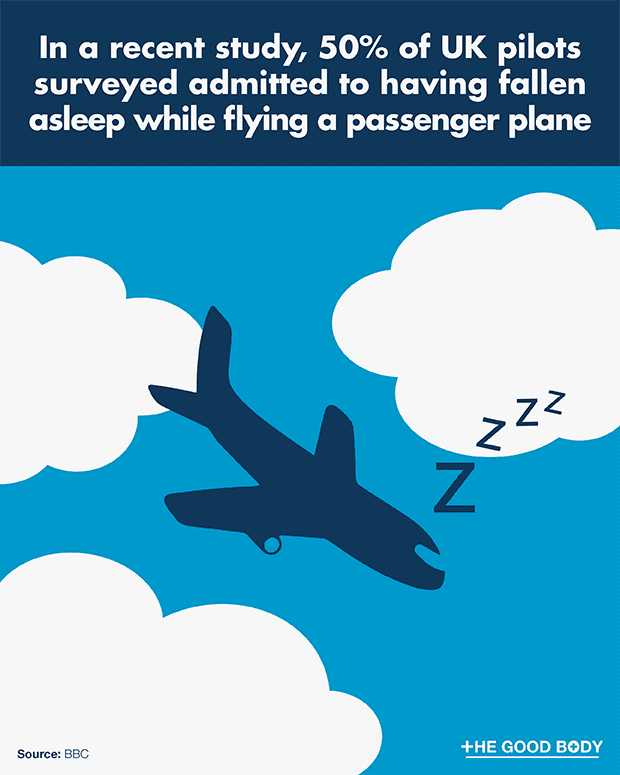 50% of UK pilots admitted to having fallen asleep while flying a passenger plane