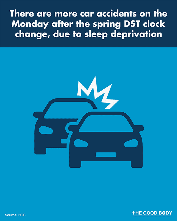 There are more car accidents on the Monday after the spring DST clock change, due to sleep deprivation