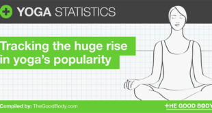 38 Yoga Statistics: Discover Its (Ever-increasing) Popularity