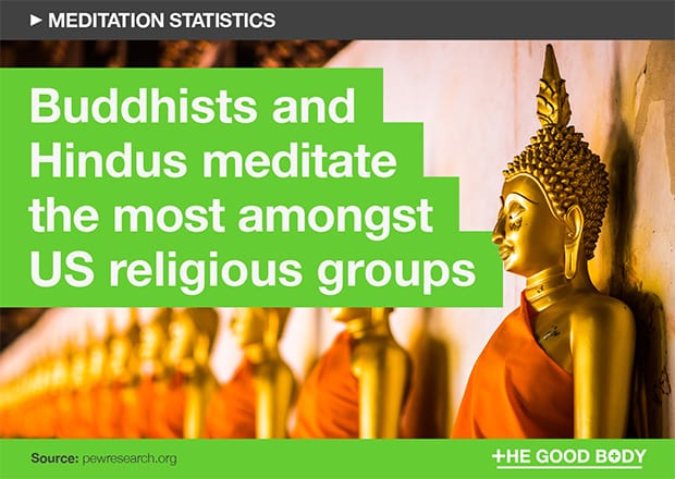 Buddhist and Hindus meditate the most amongst US religious groups
