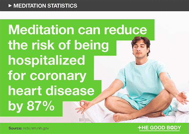 Meditation can reduce the risk of being hospitalized for coronary heart disease by 87%