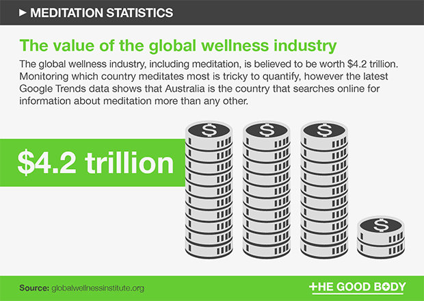 The value of the global wellness industry is $4.2 trillion
