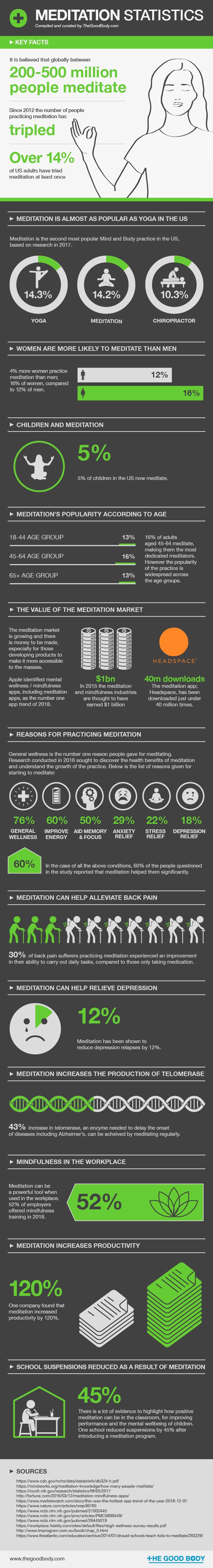 Meditation Statistics – infographic