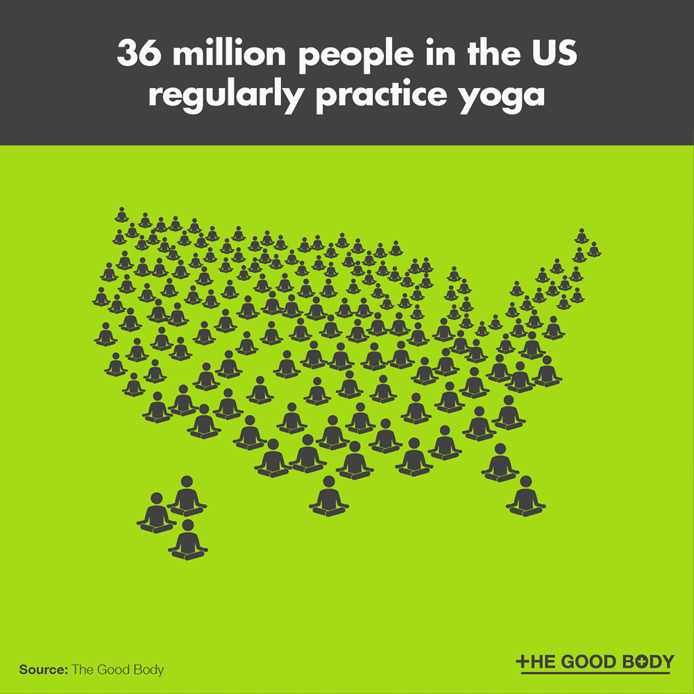 36 million people in the US regularly practice yoga