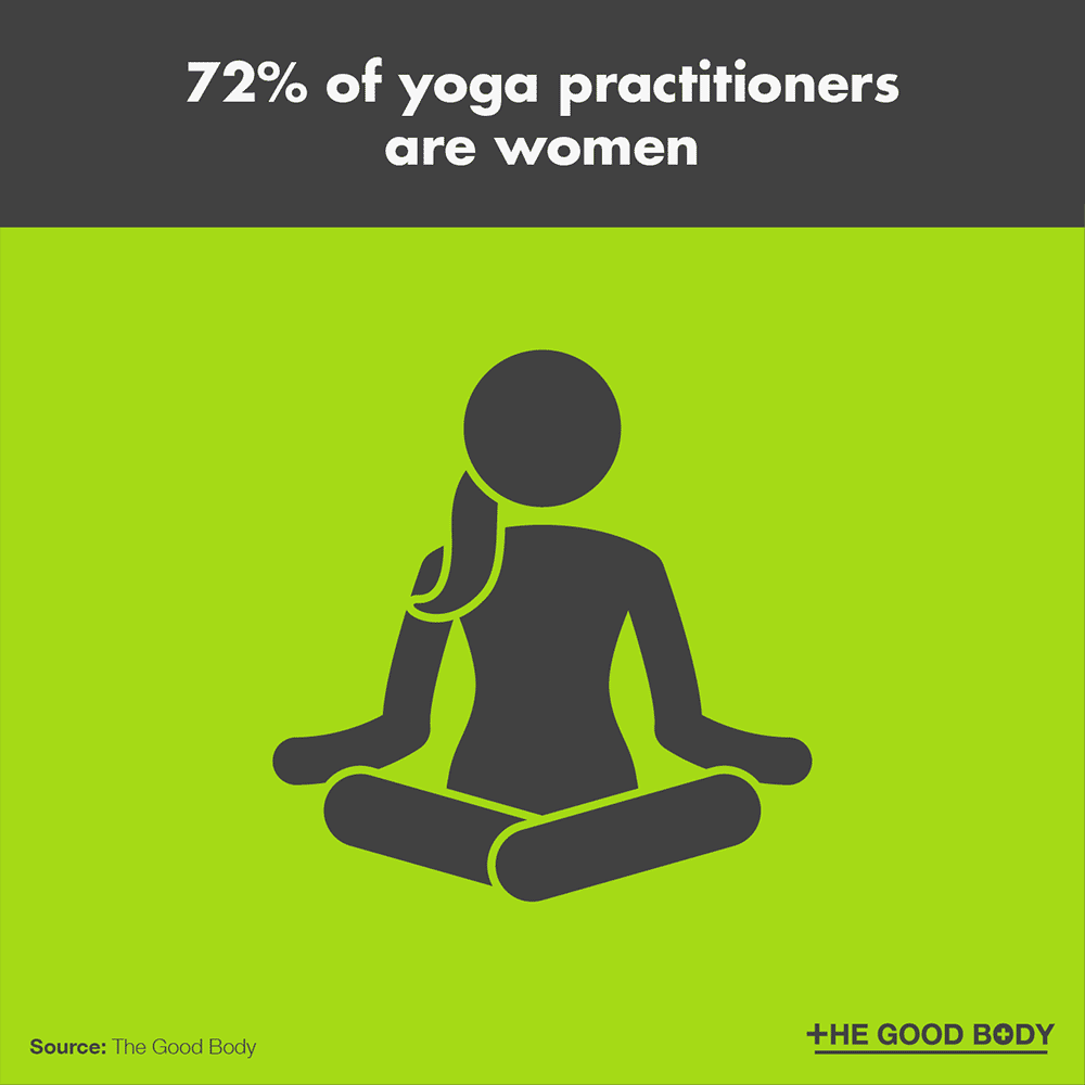 72% of yoga practitioners are women