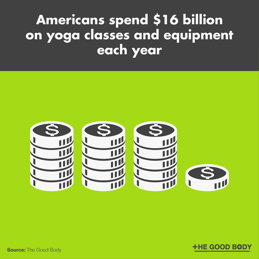Americans spend $16 billion on yoga classes and equipment each year