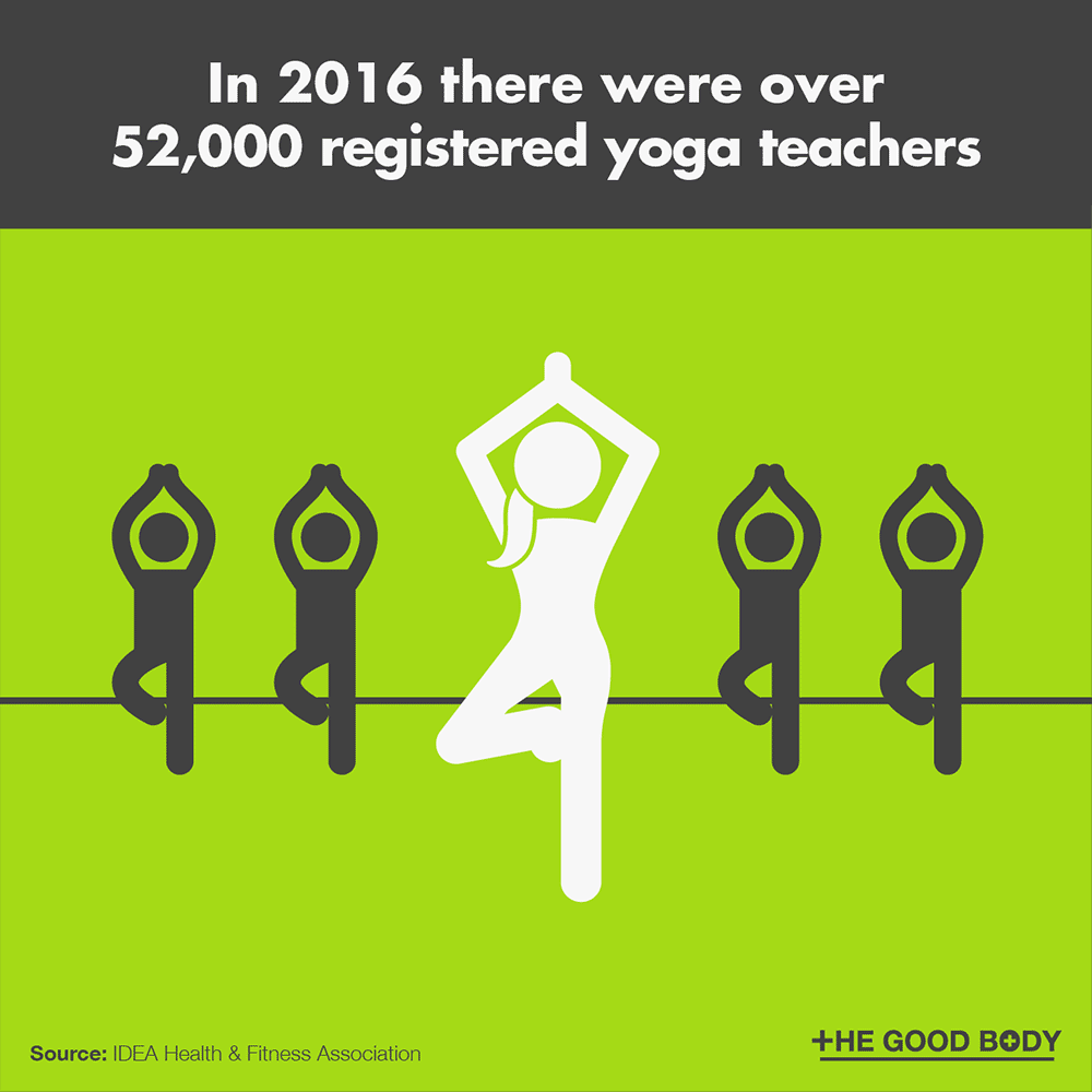 In 2016 there were over 52,000 registered yoga teachers