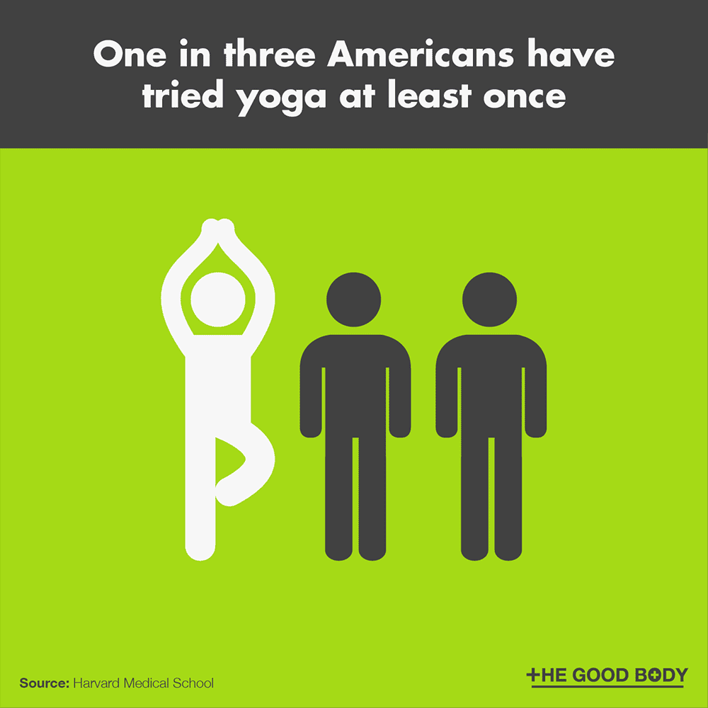 One in three Americans have tried yoga at least once
