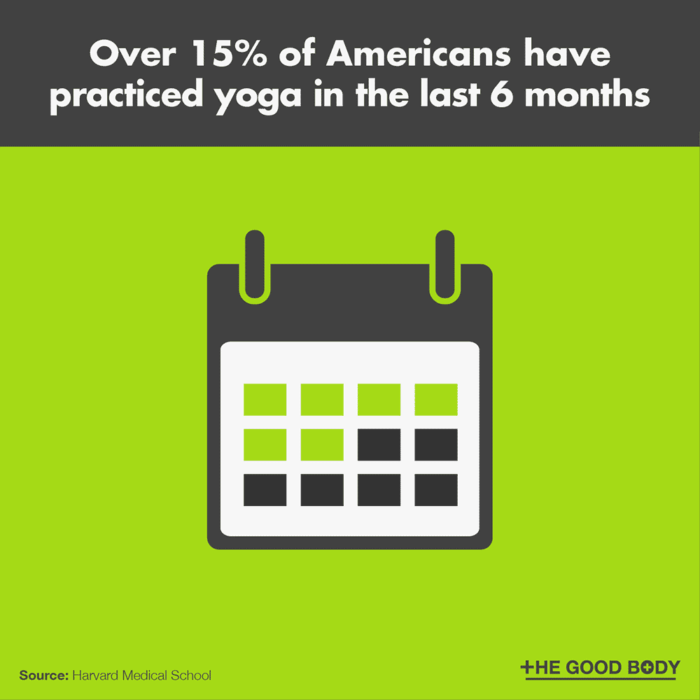 Over 15% of Americans have practiced yoga in the last 6 months