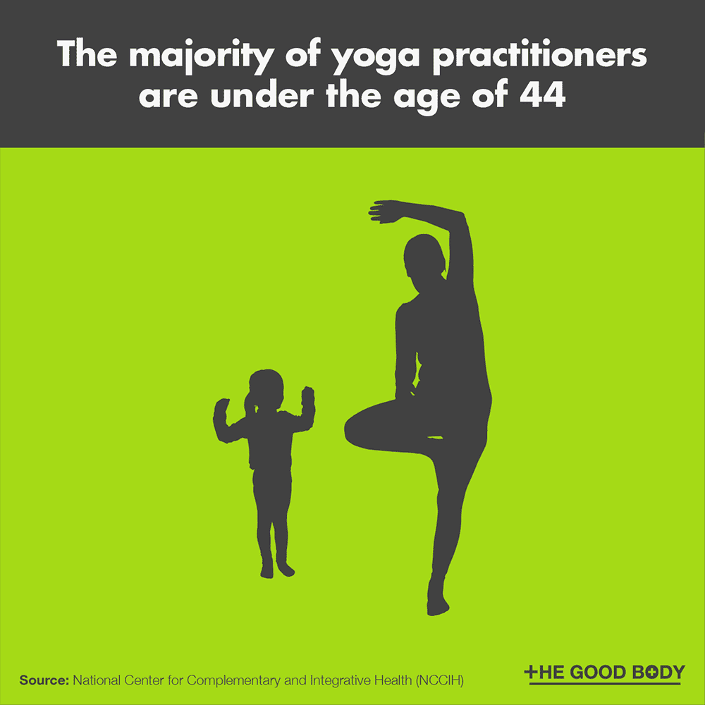 The majority of yoga practitioners are under the age of 44