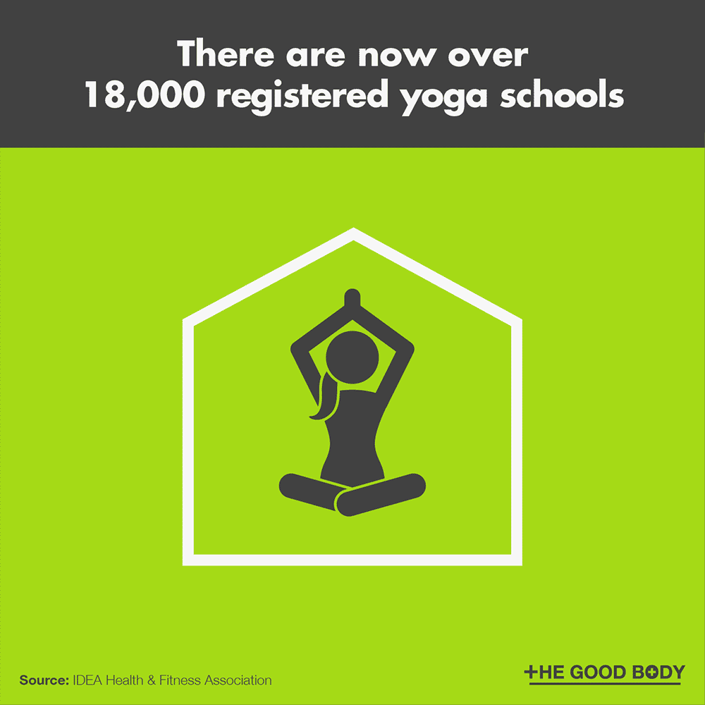 There are now over 18,000 registered yoga schools