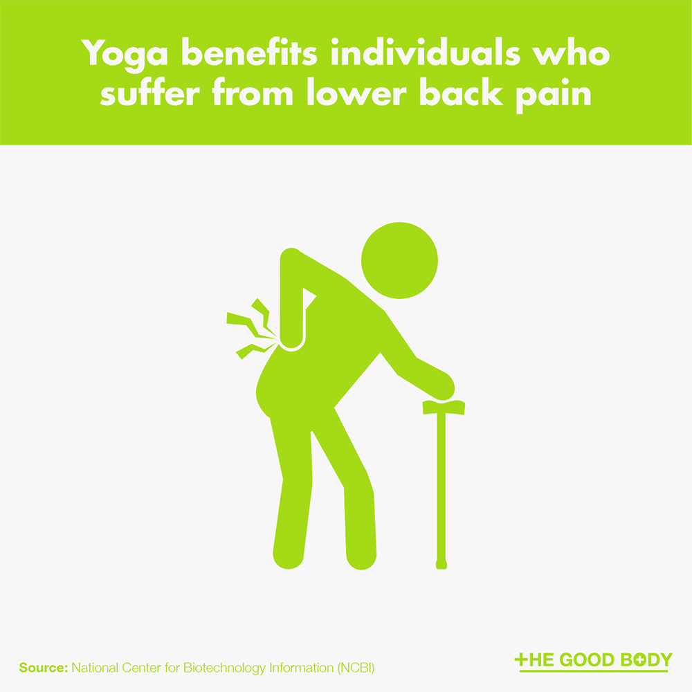 Yoga benefits individuals who suffer from lower back pain