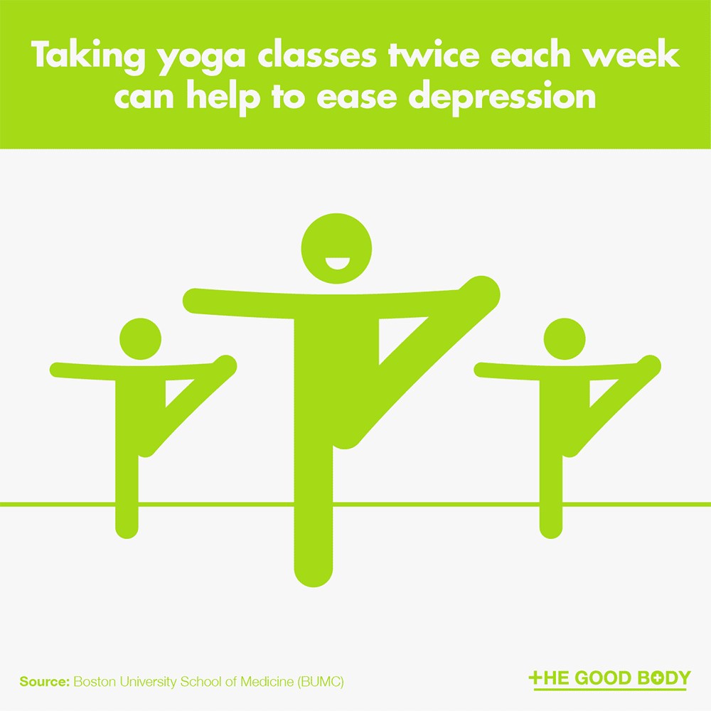 Yoga classes twice each week can help to ease depression