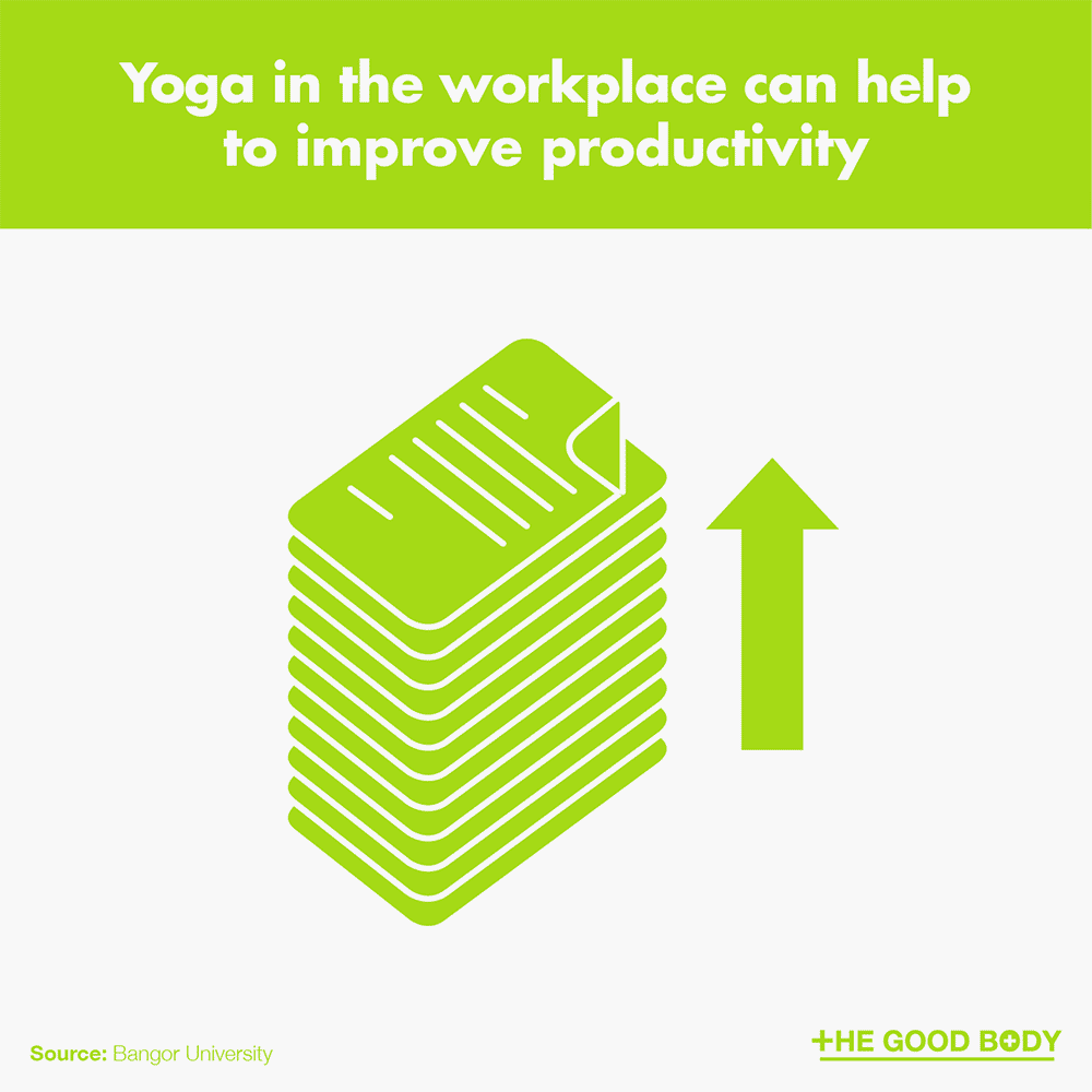 Yoga in the workplace can help to improve productivity