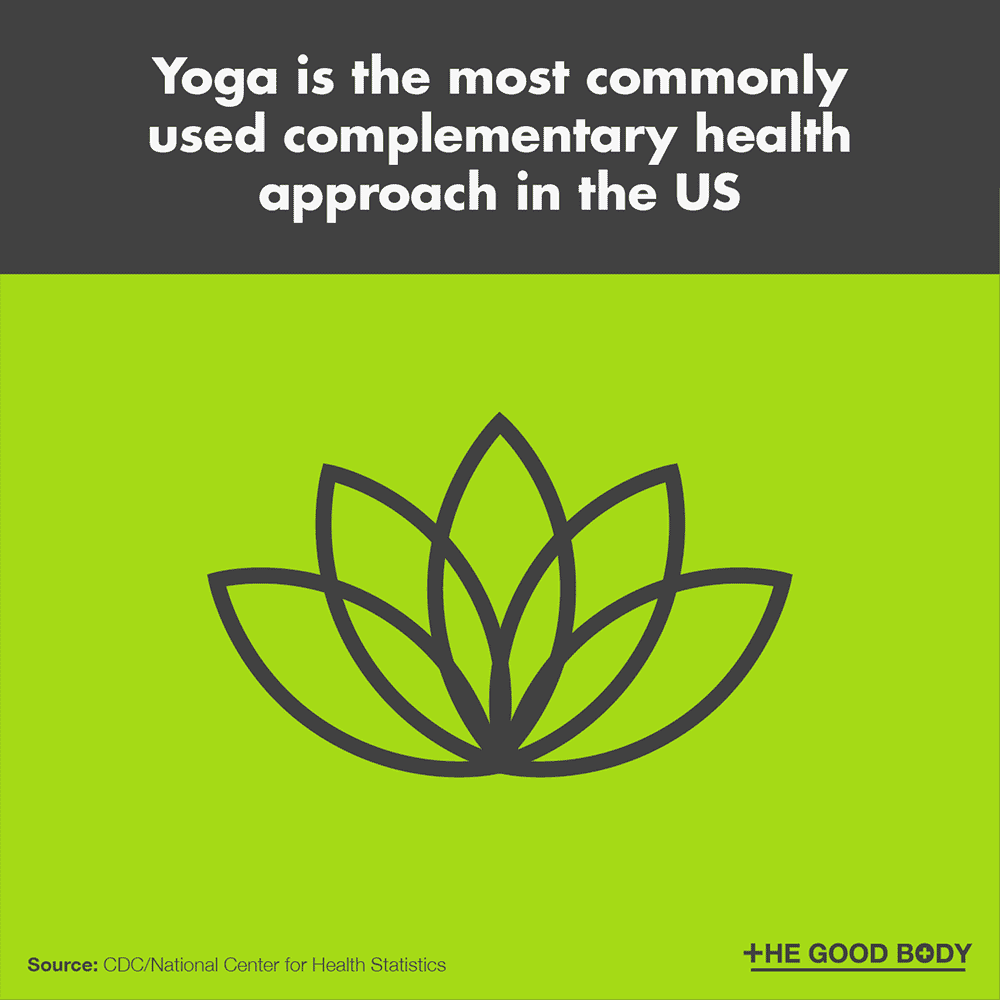 Yoga is the most commonly used complementary health approach in the US
