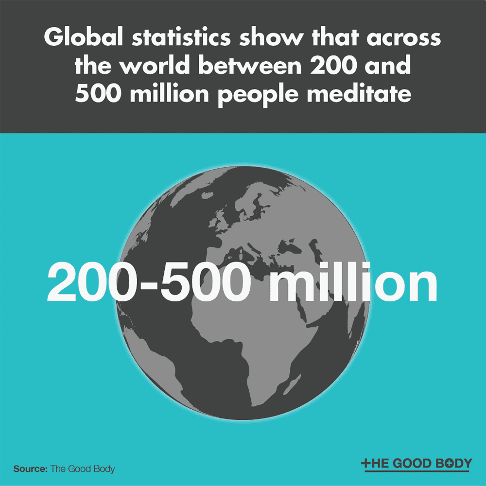 Global statistics show that across the world between 200 and 500 million people meditate