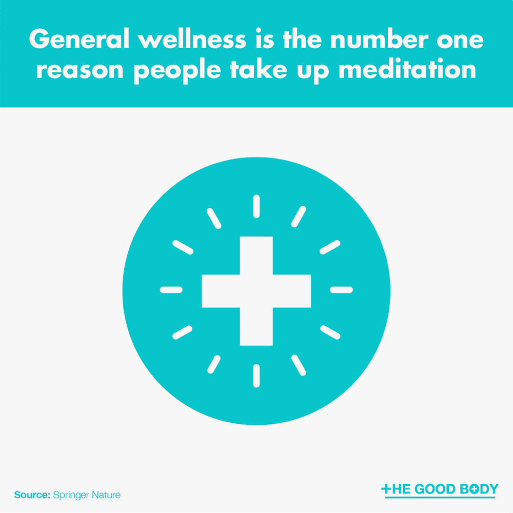 General wellness is the number one reason people take up meditation