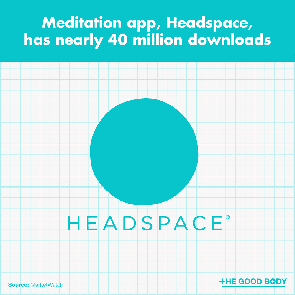 Meditation app, Headspace, has nearly 40 million downloads