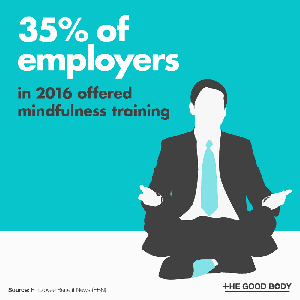 In 2016, 35% of employers offered mindfulness training