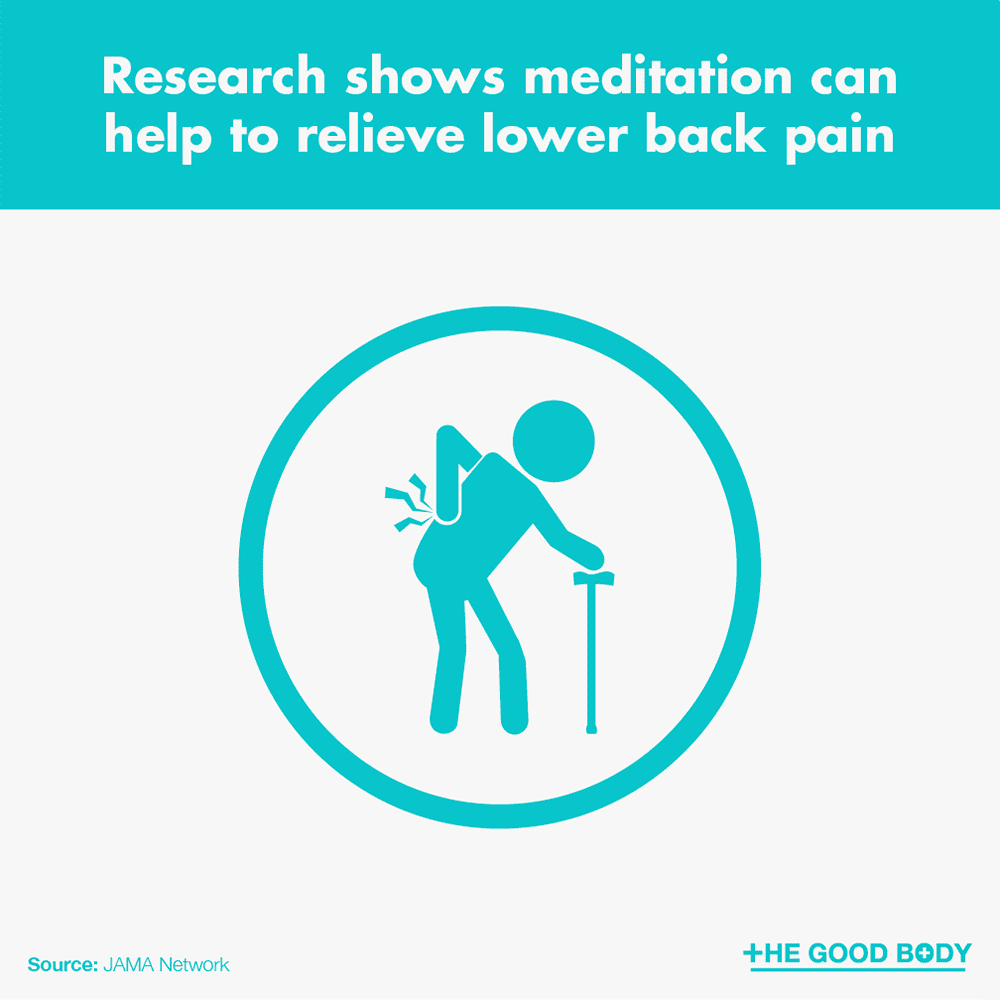 Research shows meditation can help to relieve lower back pain