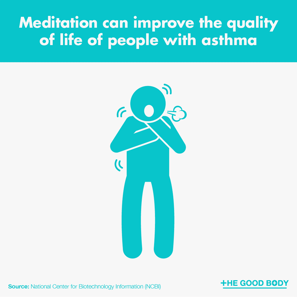 Meditation can improve the quality of life for people with asthma