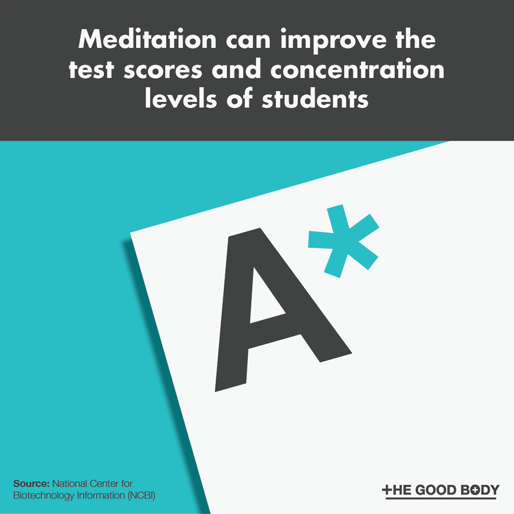Meditation can improve the test scores and concentration levels of students