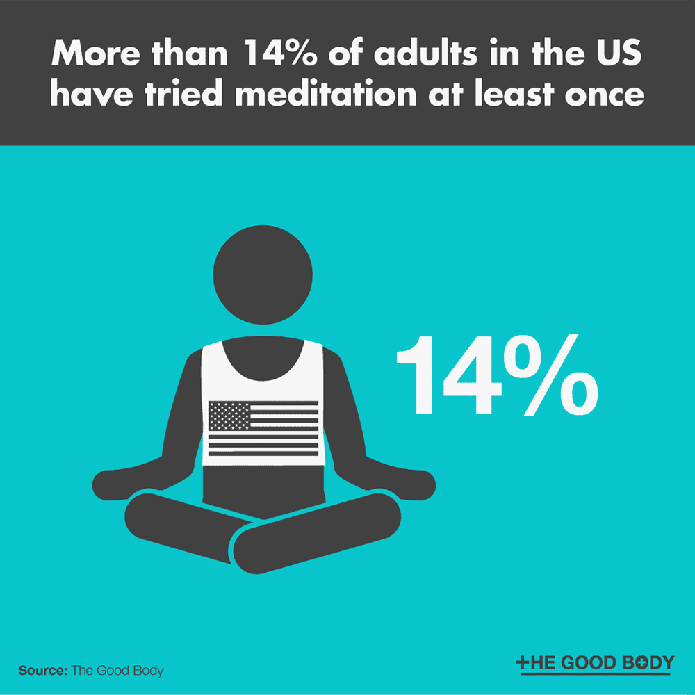 More than 14% of adults in the US have tried meditation at least once