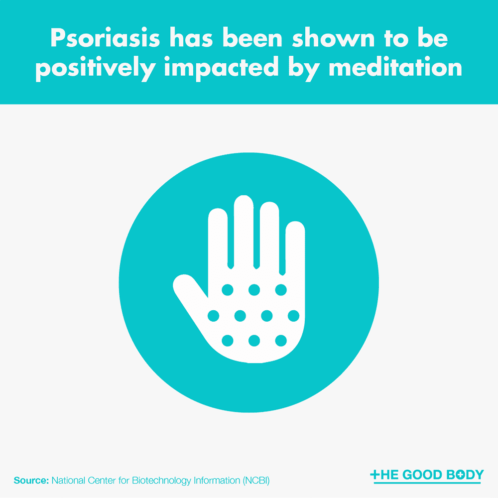 Psoriasis has been shown to be positively impacted by meditation