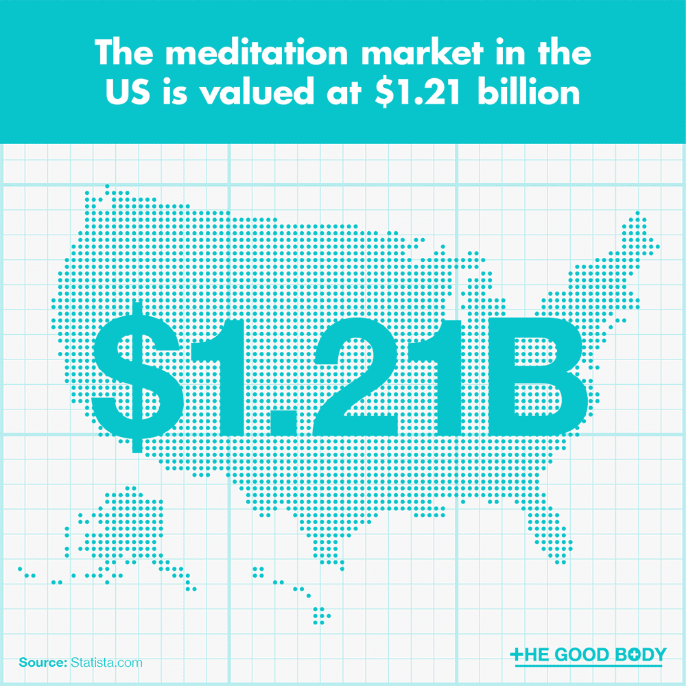 The meditation market in the US is valued at $1.21 billion