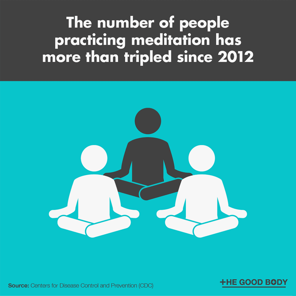 The number of people practicing meditation has more than tripled since 2012