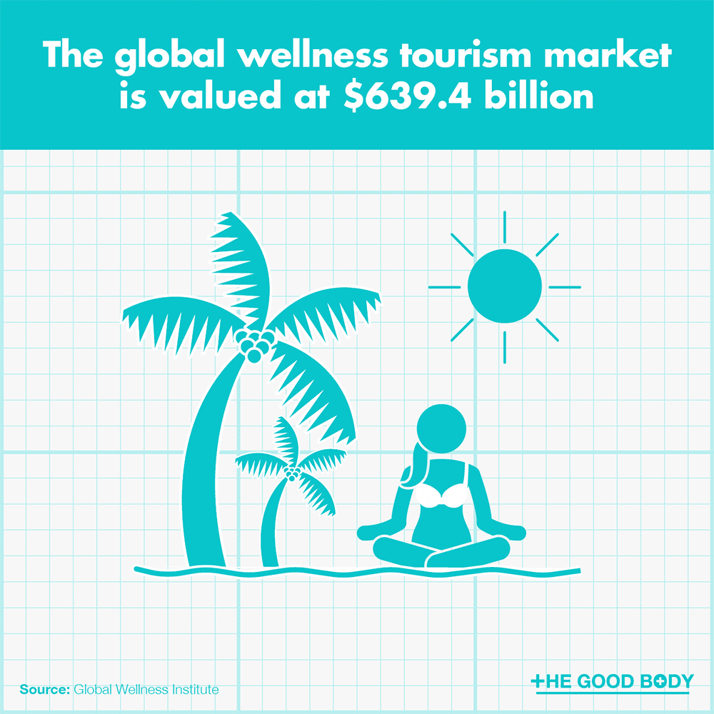 The global wellness tourism market is valued at $639.4 billion