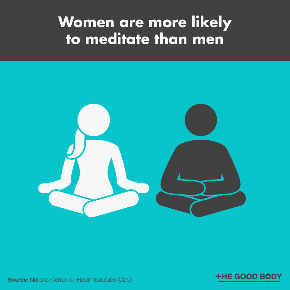 Women are more likely to meditate than men