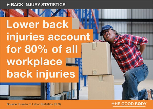 Lower back injuries account for 80% of all workplace back injuries