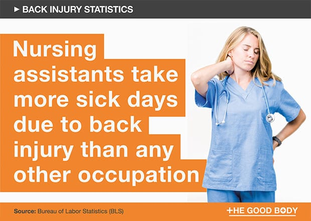 Nursing assistants take more sick days due to back injury than any other occupation