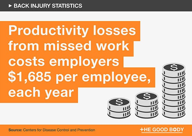 The cost of productivity losses from missed work days each year